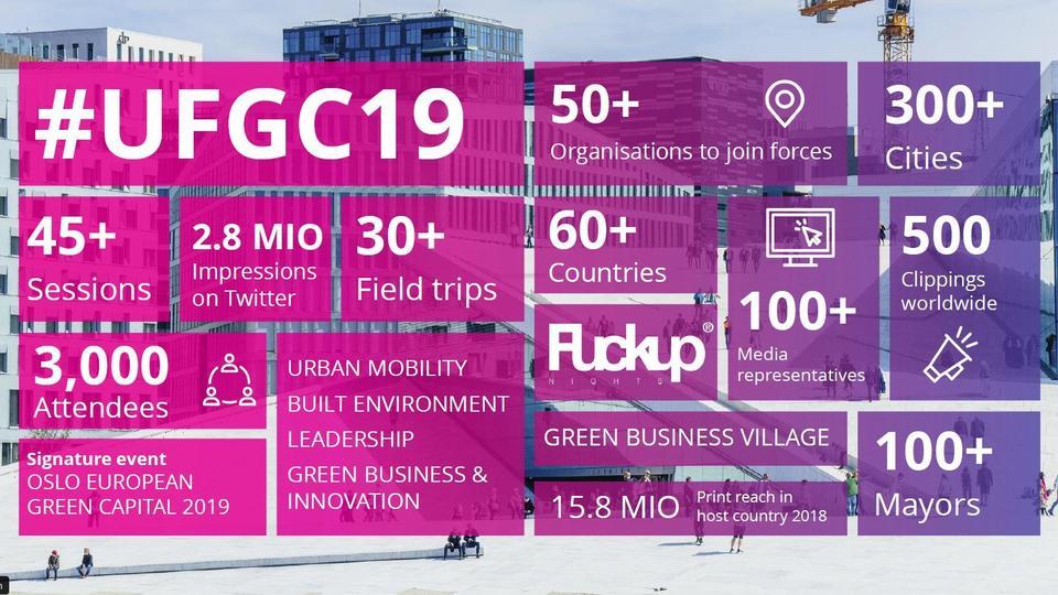 Urban Future Global Conference 2019 programmet er sluppet!